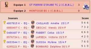 Phases finales CDH